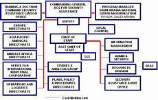 Peo C3t Organizational Chart Us Army Security Assistance Command Usasac