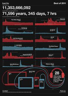 Last Fm Genre Chart Last Fm Year In Music Infographic On Behance Infographic