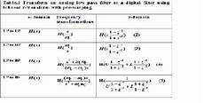 Band Pass Filter Equation Transform A Digital Filter To Another Digital Filter Using