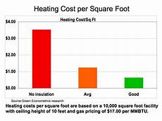 Btu Per Square Foot Heating Chart Heating And Cooling Does Insulation Pay