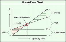 Breakeven Analysis The Power Of Break Even Analysis