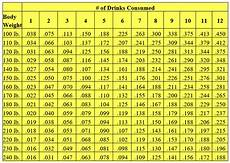Estimate Your Bac Levels By Using A Bac Chart