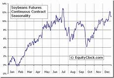 Soybean Commodity Price Chart Soybean Meal Futures Contract Specifications Facts And