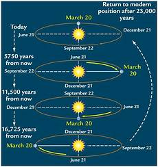 Milankovitch Cycles And Climate Change Milankovitch Cycles
