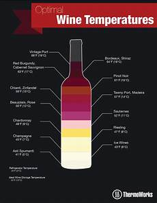 Wine Storing Temperature Chart Thermal Tips For Wine And Cheese Wine Temperature Wine