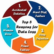 Data Loss Causes Of Data Loss Let S Get Familiar With Them