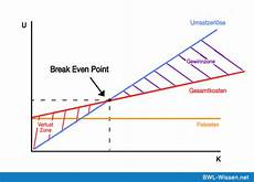 Breakeven Analysis Break Even Point Definition Amp Zusammenfassung