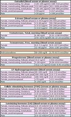 Bpd Chart And Female Standard And Female Hormone Level Ranges Mtf Trans
