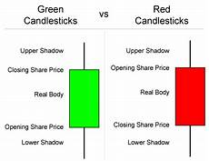 Candlestick Stock Chart Explained Basics Of Candlestick Stock Charts Trendy Stock Charts