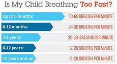 Normal Respiration Rate For Adults Chart Normal Respiratory Rates For Children