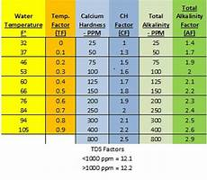 Swimming Pool Chemical Dosage Chart Lsi The Math Explanation For Pool Maintenance