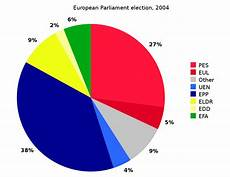 The Battle Pie Chart File Pie Chart Ep Election 2004 Svg Wikimedia Commons
