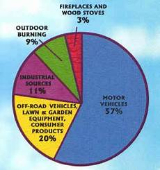 How To Make A Chart On Pollution Amudu Air Pollution