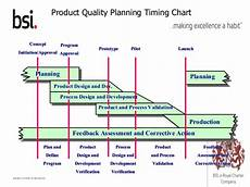 Product Quality Planning Timing Chart Bsi Advance Product Quality Planning Apqp