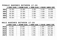 Marine Fitness Chart Air Force Physical Fitness Standards Female Over 30 All