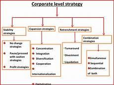 Corporate Level Strategy Corporate Level Strategic Alternatives