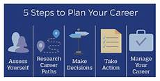How To Change Careers The Career Planning Process Career Planning Johns
