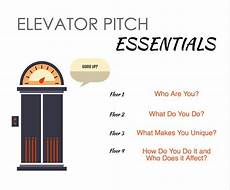 What Is Elevator Speech Elevator Pitch Infograph Epics Blog