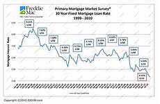 Wells Fargo Mortgage Rates Chart Va Mortgages Todays Va Mortgage Rates Wells Fargo