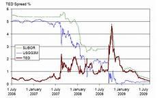 Financial Crisis Of 2007 08 Wikipedia