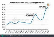 Skin Sale Chart Fortnite Daily Mobile Revenue Triples Total Surpasses 15