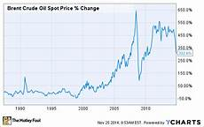 Prices Chart The Crazy Oil Price Chart You Simply Must See The