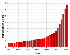 World Population Increase Chart What 50 Years Of The Birth Control Pill Have Done To