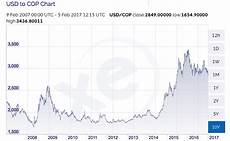 Pesos To Dollars Chart Why I Bought A Penthouse In Cali Colombia To Rent On