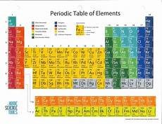 Colored Periodic Table Glossy Periodic Table Of The Elements 8 1 2 Quot X 11 Quot