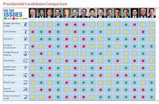 2016 Republican Candidates Comparison Chart Muskegonpundit Clearing Things Up 2016 Presidential