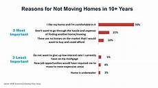 Reason For Leaving Moving Reasons For Not Moving In 10 Years Eye On Housing