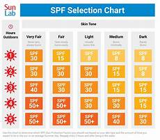 Spf Sunscreen Chart Summer Sun Safety Tips Sun Lab Sun Uv Protection And Sun