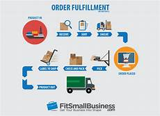 Order Processing What Is Order Fulfillment Processes Amp Strategies For 2019