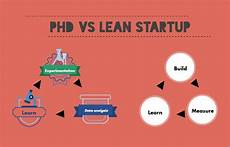 Lean Startup Methodology What My Phd Taught Me About The Lean Startup Methodology