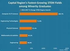 What Are Stem Degrees Capital Region Stem Degree Diversity On The Rise Center