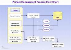 Project Management Charts And Diagrams Process Flowchart Draw Process Flow Diagrams By Starting