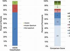 Ados 2 Scoring Chart Distribution Of Ados 2 Classifications And Comparison