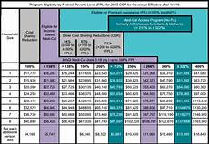 Covered Ca Income Chart Covered California Health Insurance Plans Covered Ca