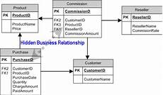 Rational Database Design Prevent Circular References In Database Design Codeproject