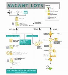Dcp Flow Chart Adopt A Lot Process Pittsburghpa Gov