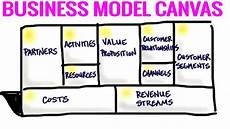 Canvas Business Model The Business Model Canvas 9 Steps To Creating A