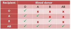 Transfusion Chart The Cs F L D Types Canadian Blood Services