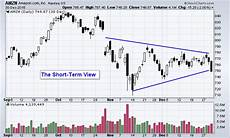 Reading Stock Charts For Dummies Technical Analysis Chartschool