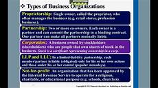 Types Of Businesses Types Of Business Organizations Youtube