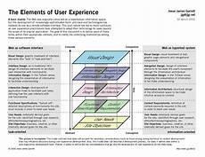 Information Architecture Towards A New Information Architecture Good Ux Bad Ux