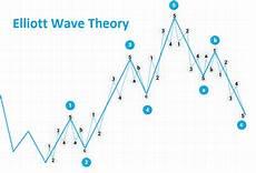 Elliott Wave Charting Tools Elliott Wave Untangled Egm Analytics