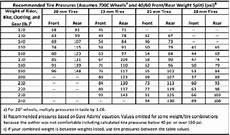 Correct Tyre Pressure Chart Nz A Guide About Recommended Tire Pressure