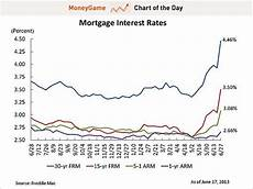 Daily Mortgage Interest Rate Chart Chart Mortgage Rates Are Going Crazy Business Insider