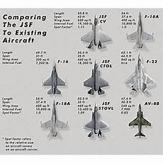 Fighter Aircraft Comparison Chart Buy Vinteja Charts Of Fighter Jet Comparison A A3