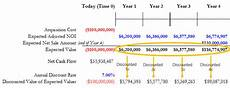 Discount Cash Flow Model Commercial Real Estate Income Property Valuation By The